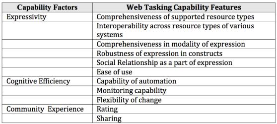 Capability-Assessment-Framework