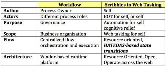 scribble-workflow
